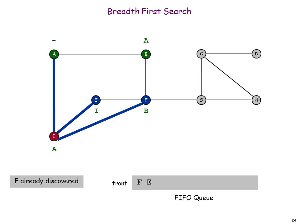 24 Breadth First Search F E front A F I EH DC G - B A A F already discovered B I FIFO Queue
