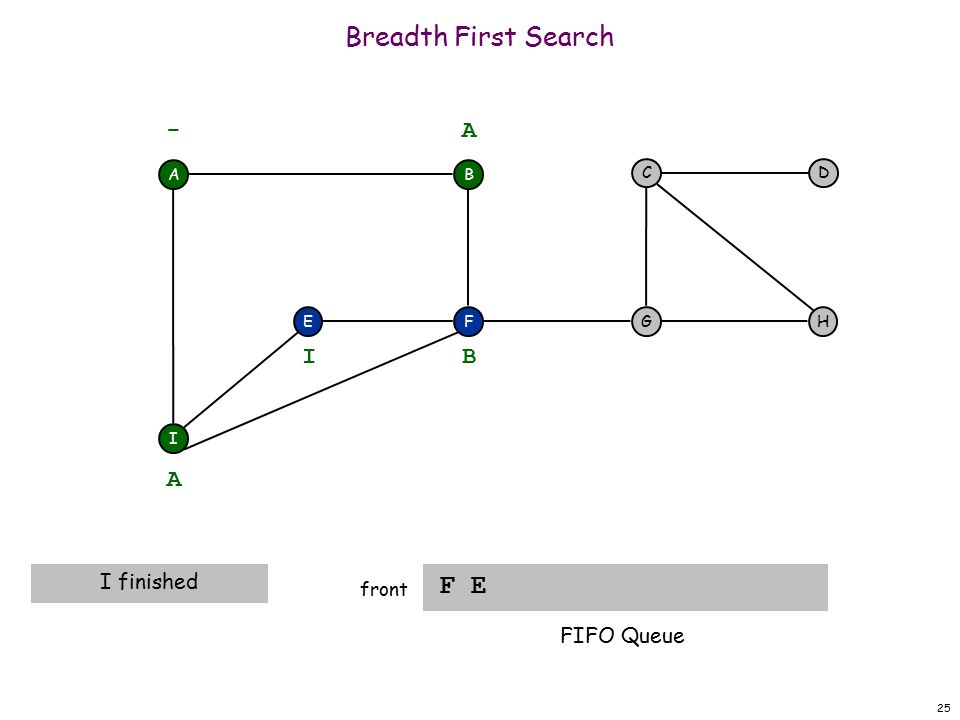 25 Breadth First Search F E front A F I EH DC G - B A A I finished B I FIFO Queue