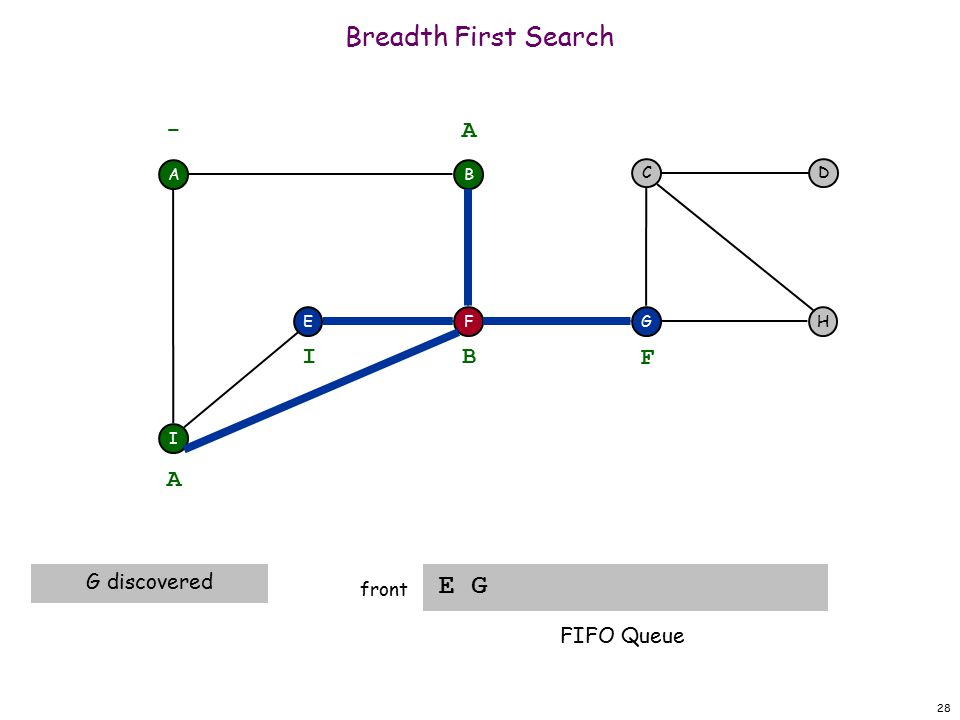 28 Breadth First Search E G front A F I EH DC G - B A A G discovered B I F FIFO Queue