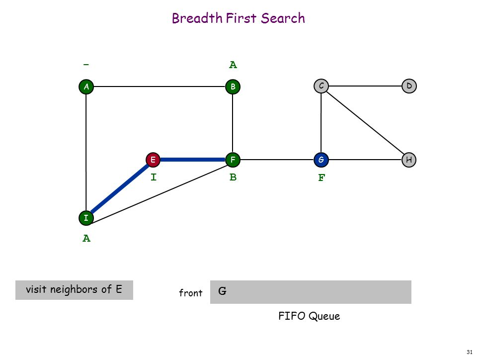 31 Breadth First Search G front A F I EH DC G - B A A visit neighbors of E B I F FIFO Queue