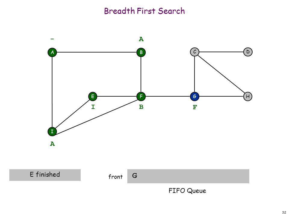 32 Breadth First Search G front A F I EH DC G - B A A E finished B I F FIFO Queue