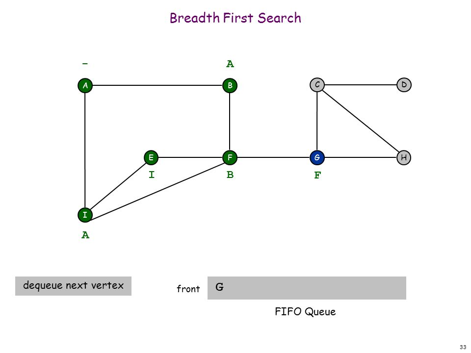 33 Breadth First Search G front A F I EH DC G - B A A dequeue next vertex B I F FIFO Queue
