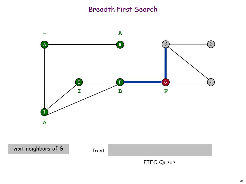 34 Breadth First Search front A F I EH DC G - B A A visit neighbors of G B I F FIFO Queue