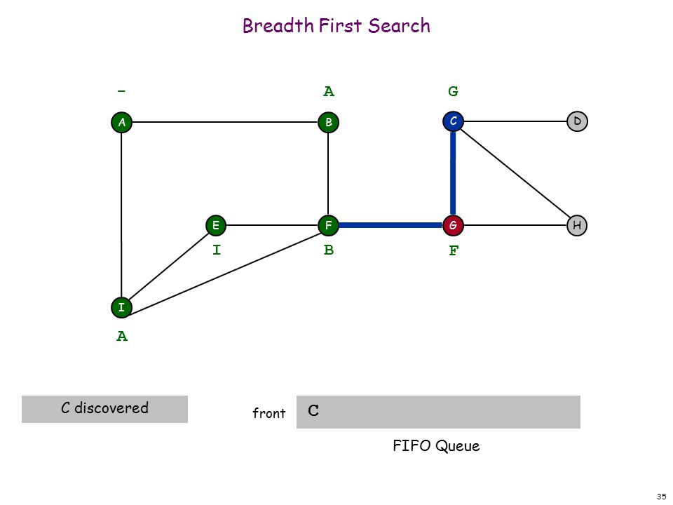 35 Breadth First Search C front A F I EH DC G - B A A C discovered B I F G FIFO Queue