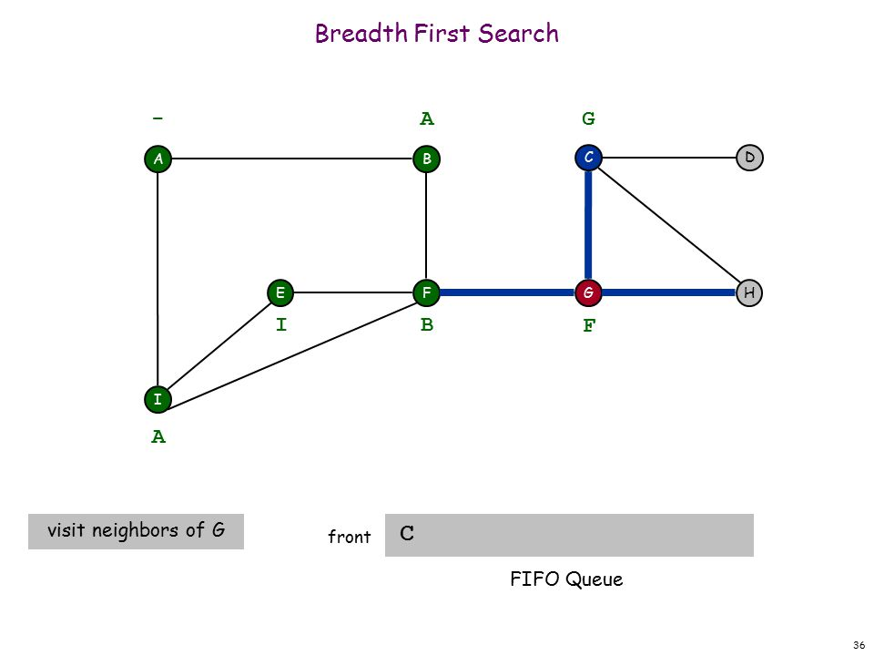 36 Breadth First Search C front A F I EH DC G - B A A visit neighbors of G B I F G FIFO Queue