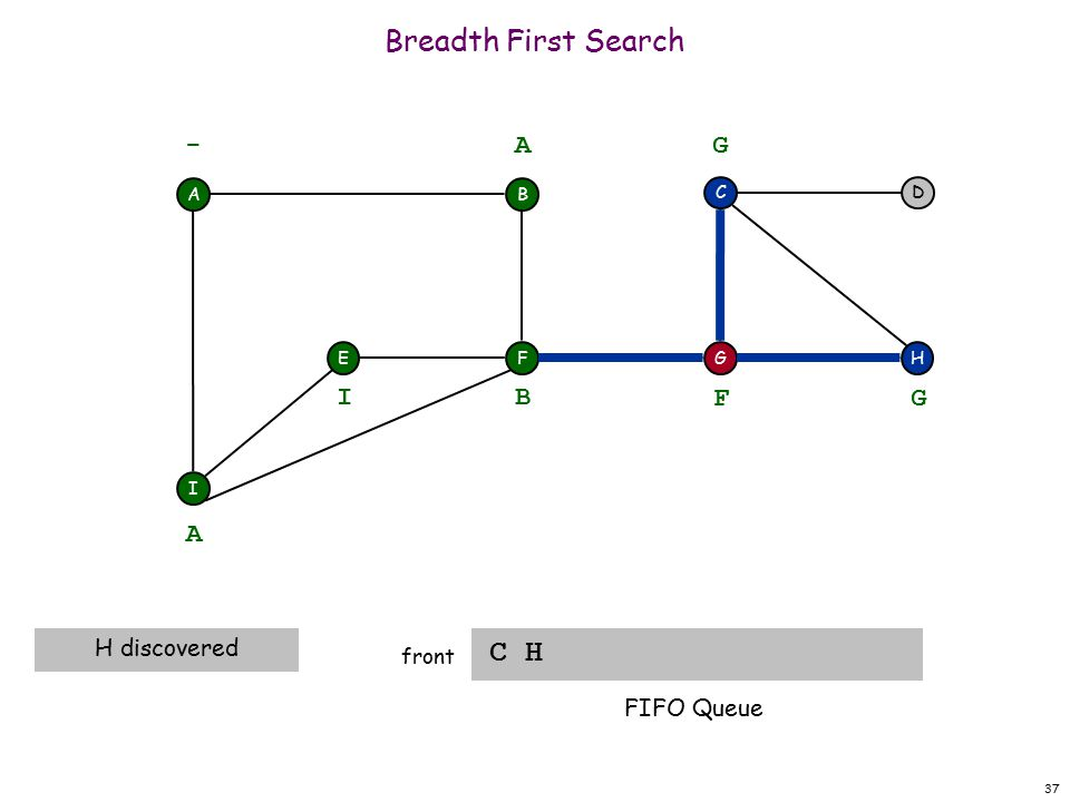 37 Breadth First Search C H front A F I EH DC G - B A A H discovered B I F G G FIFO Queue