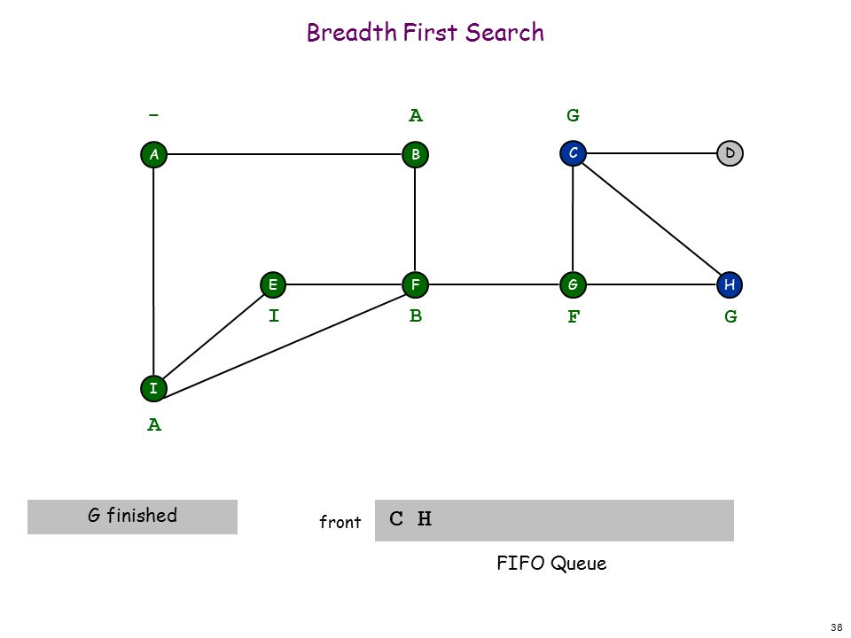 38 Breadth First Search C H front A F I EH DC G - B A A G finished B I F G G FIFO Queue
