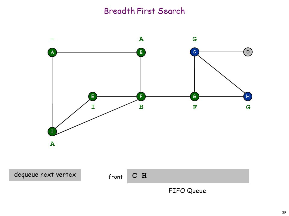39 Breadth First Search C H front A F I EH DC G - B A A dequeue next vertex B I F G G FIFO Queue