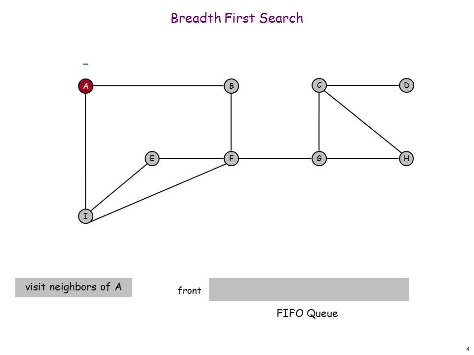 25 Breadth First Search F E front A F I EH DC G - B A A I finished B I FIFO Queue