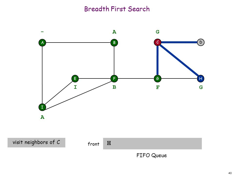 40 Breadth First Search H front A F I EH DC G - B A A visit neighbors of C B I F G G FIFO Queue
