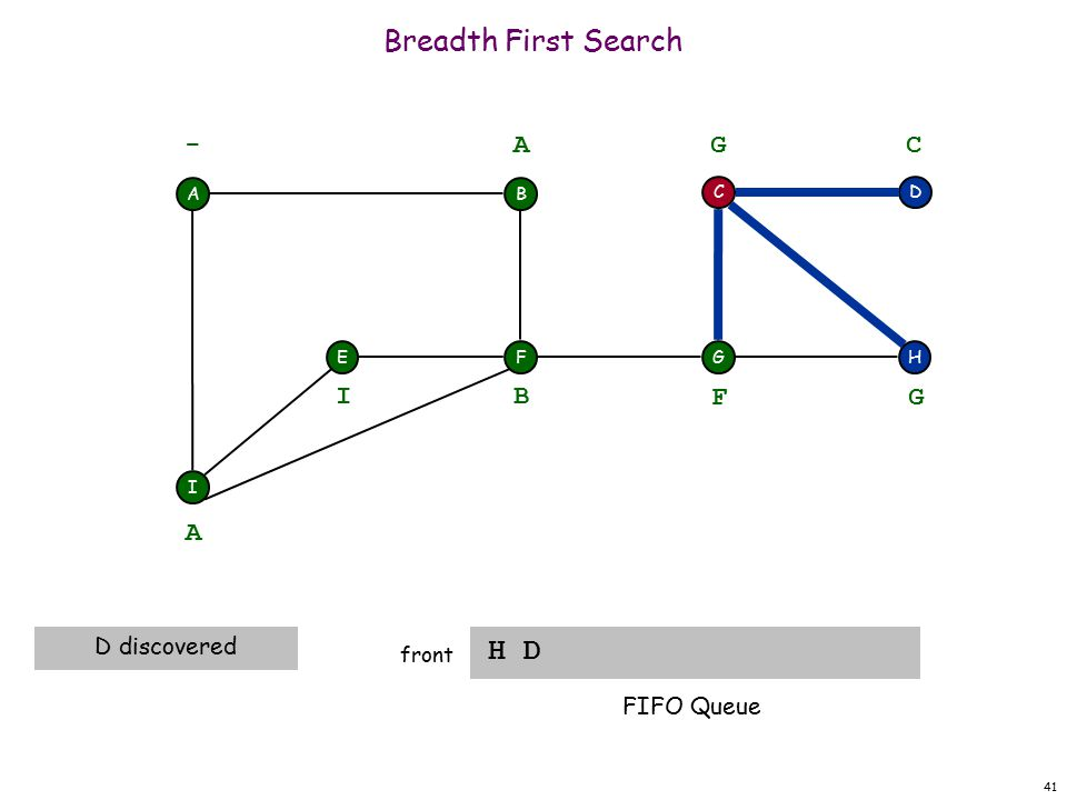 41 Breadth First Search H D front A F I EH DC G - B A A D discovered B I F G G C FIFO Queue