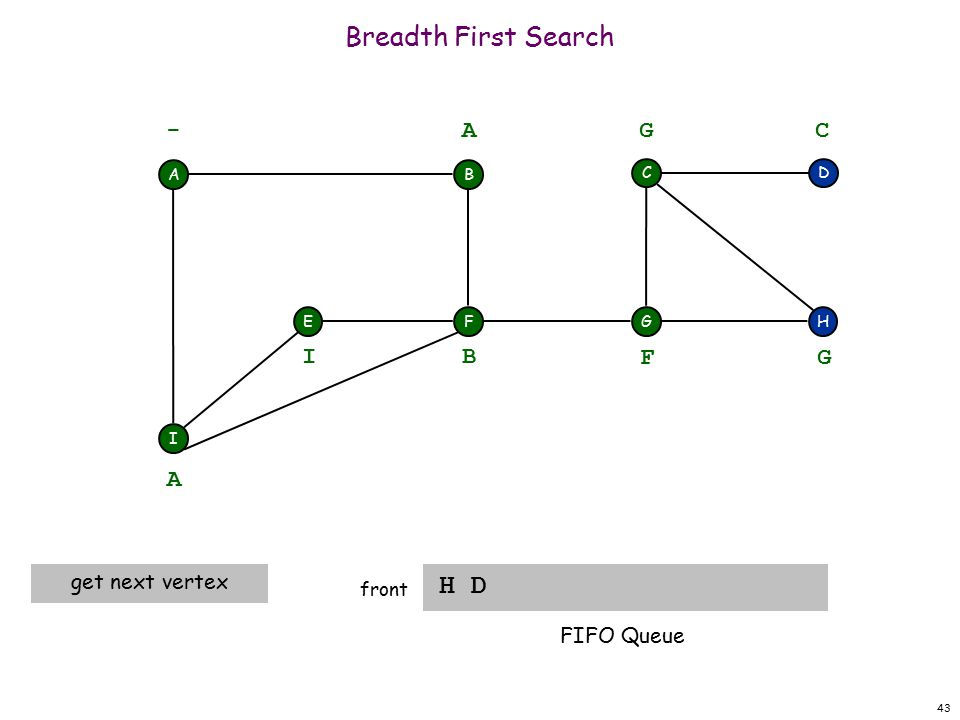 43 Breadth First Search H D front A F I EH DC G - B A A get next vertex B I F G G C FIFO Queue