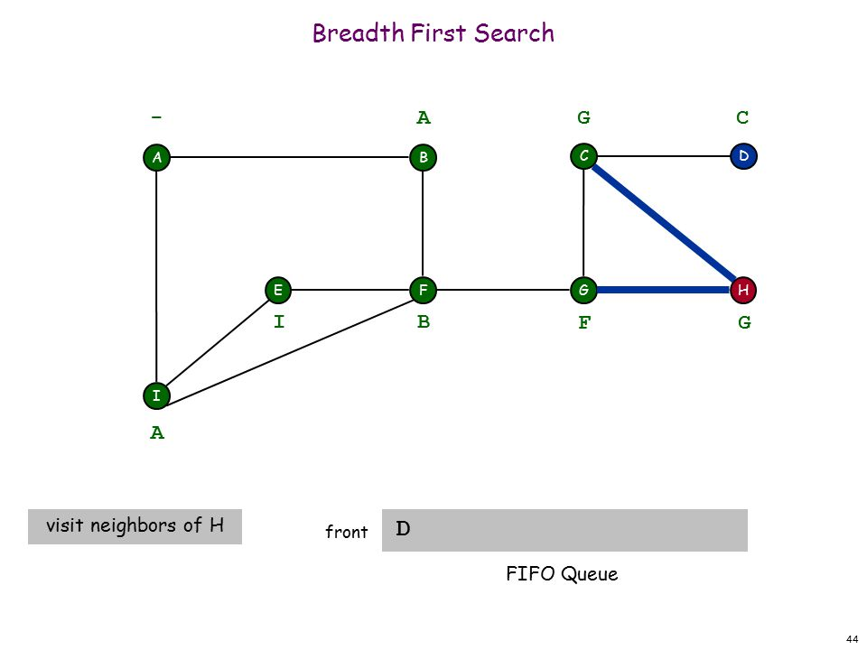 44 Breadth First Search D front A F I EH DC G - B A A visit neighbors of H B I F G G C FIFO Queue