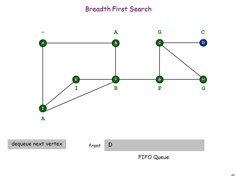 46 Breadth First Search D front A F I EH DC G - B A A dequeue next vertex B I F G G C FIFO Queue