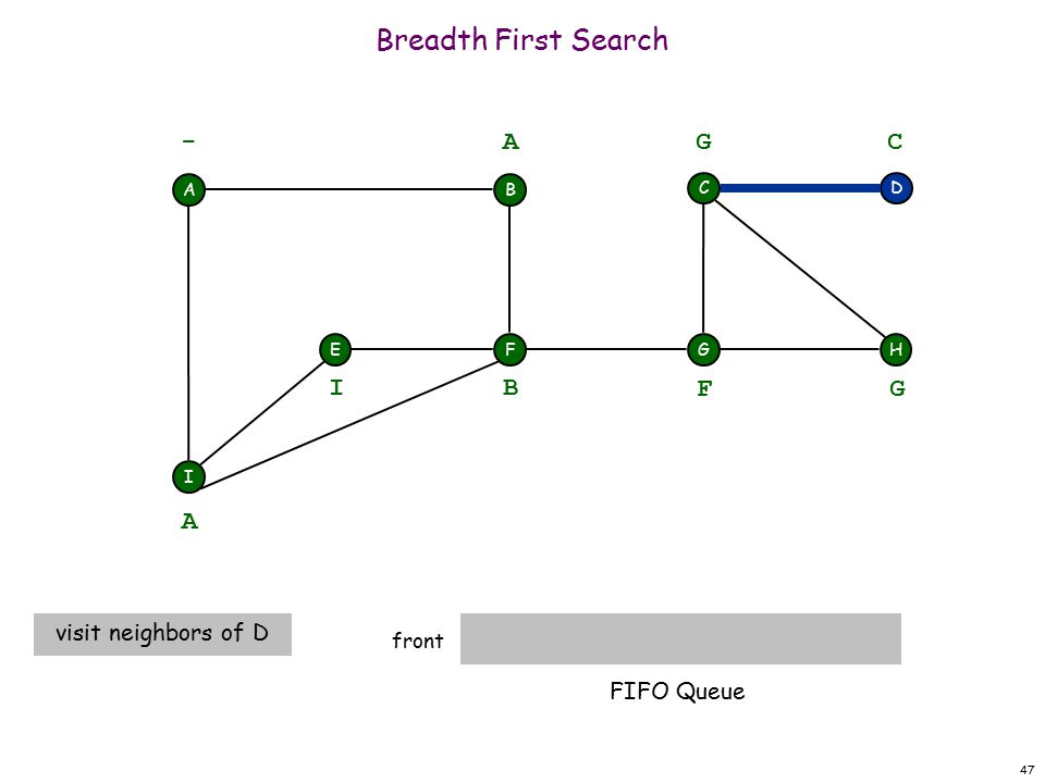 47 Breadth First Search front A F I EH DC G - B A A visit neighbors of D B I F G G C FIFO Queue