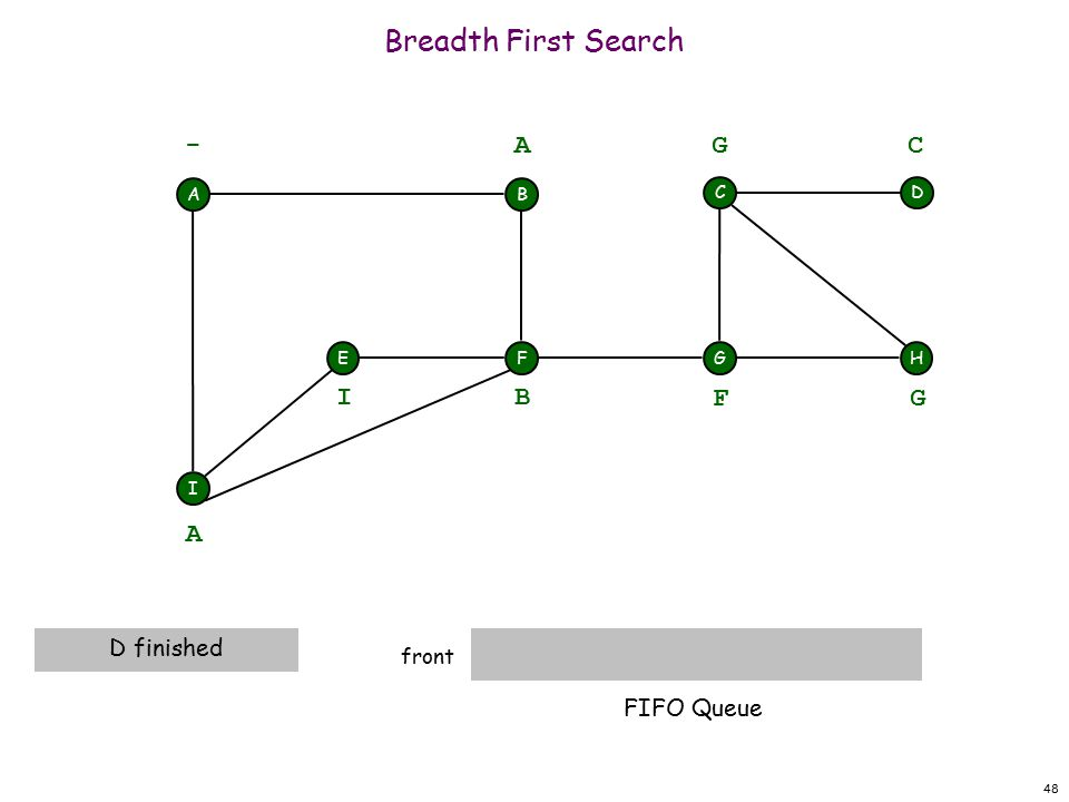 48 Breadth First Search front A F I EH DC G - B A A D finished B I F G G C FIFO Queue