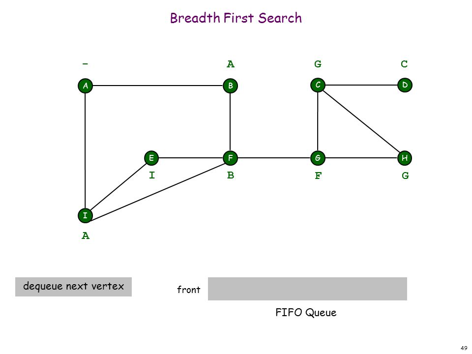 49 Breadth First Search front A F I EH DC G - B A A dequeue next vertex B I F G G C FIFO Queue