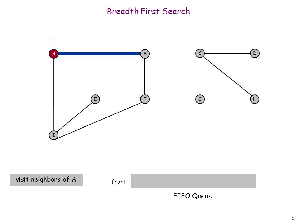 5 Breadth First Search front visit neighbors of A AB F I EH DC G - FIFO Queue