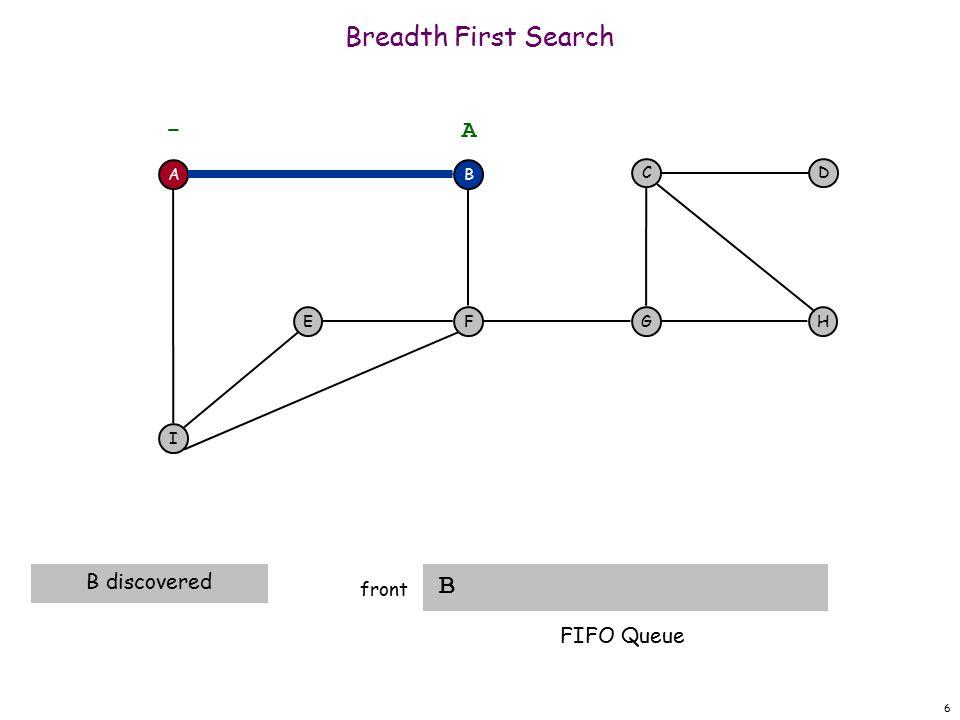 17 Breadth First Search I F front A F I EH DC G - B A A dequeue next vertex B FIFO Queue