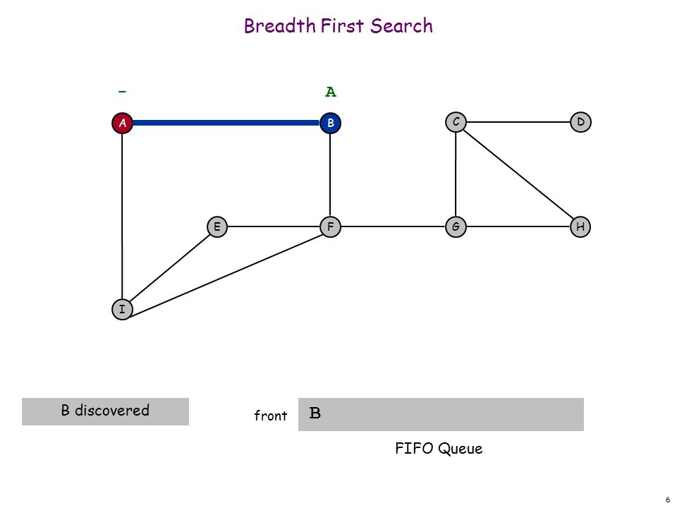 47 Breadth First Search front A F I EH DC G - B A A visit neighbors of D B I F G G C FIFO Queue
