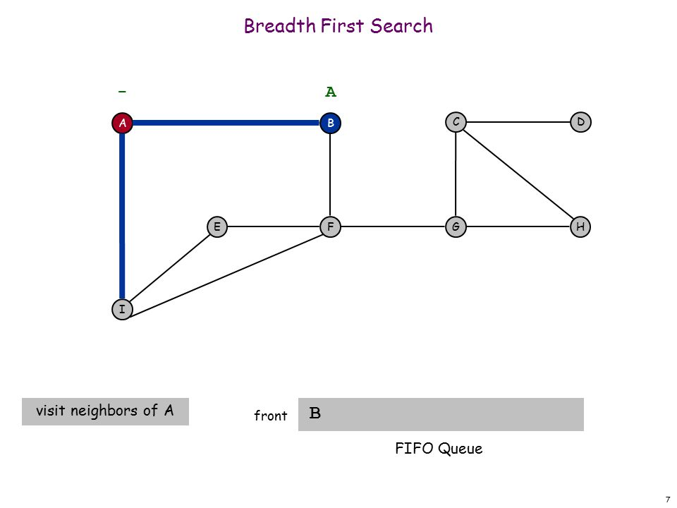 7 Breadth First Search B front visit neighbors of A A F I EH DC G - B A FIFO Queue