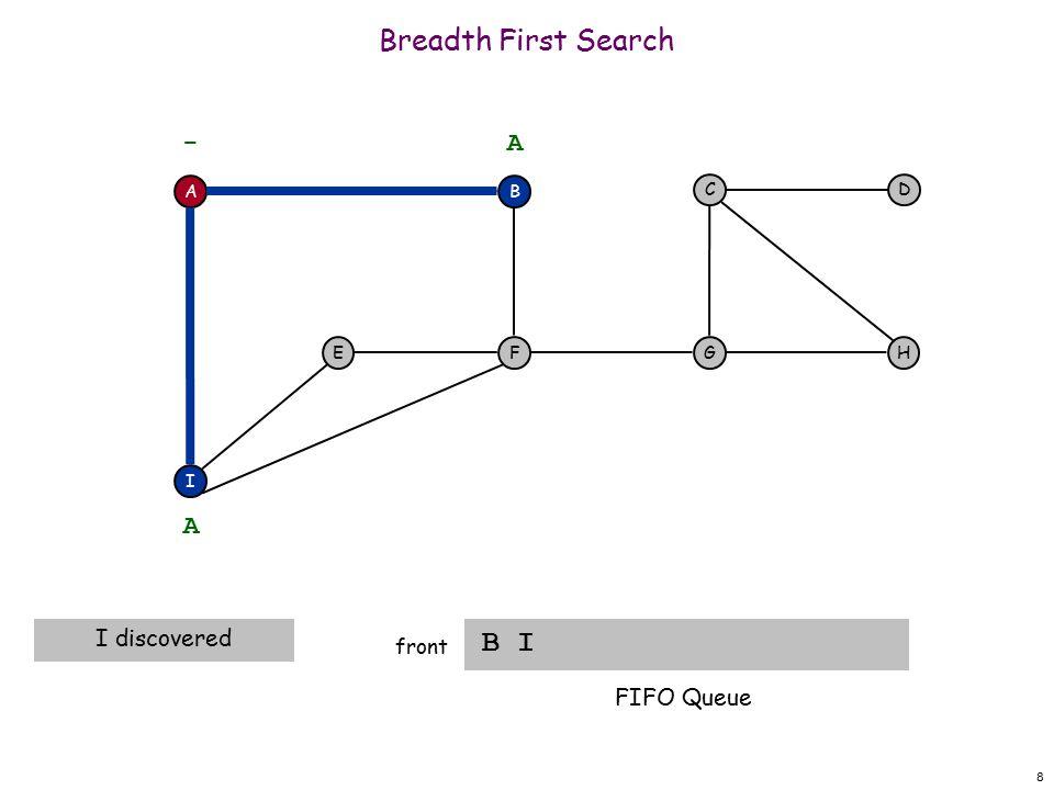 39 Breadth First Search C H front A F I EH DC G - B A A dequeue next vertex B I F G G FIFO Queue