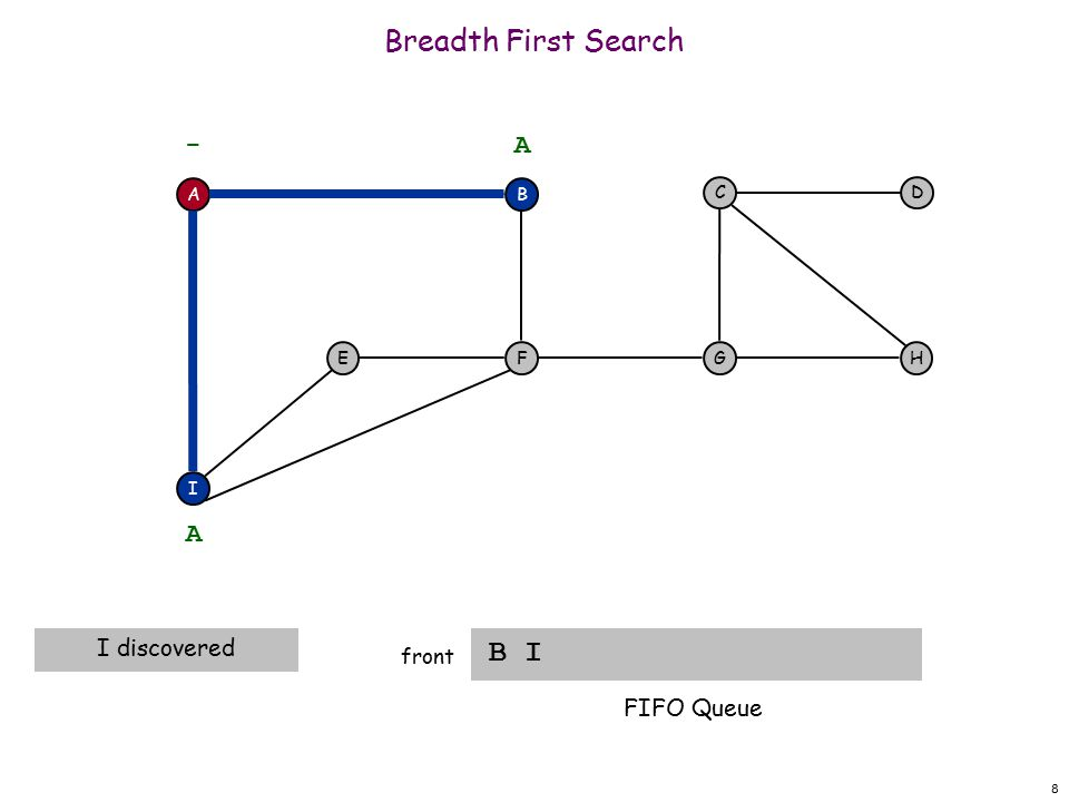 19 Breadth First Search F front A F I EH DC G - B A A visit neighbors of I B FIFO Queue