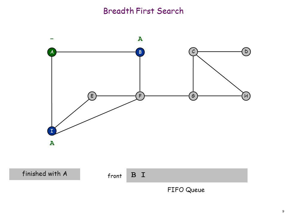 10 Breadth First Search B I front A F I EH DC G - B A A dequeue next vertex FIFO Queue