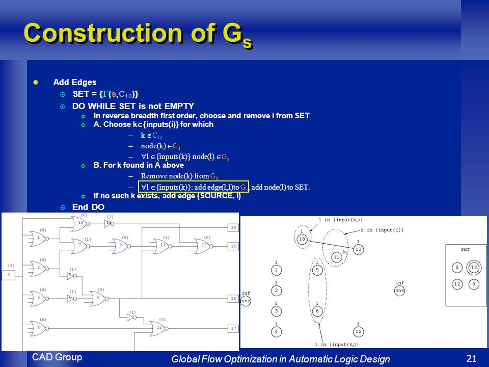 CAD Group Global Flow Optimization in Automatic Logic Design 21 Construction of G s Add Edges  SET = {  (s,C 10 )}  DO WHILE SET is not EMPTY In reverse breadth first order, choose and remove i from SET A.