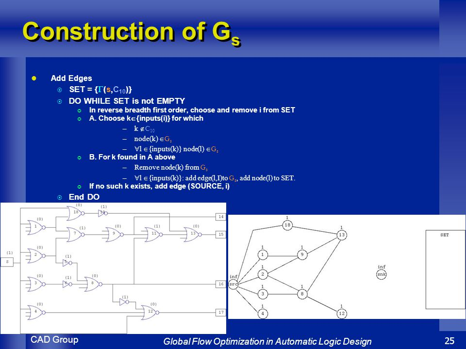 CAD Group Global Flow Optimization in Automatic Logic Design 25 Construction of G s Add Edges  SET = {  (s,C 10 )}  DO WHILE SET is not EMPTY In reverse breadth first order, choose and remove i from SET A.