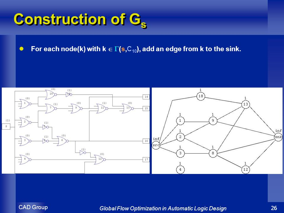 CAD Group Global Flow Optimization in Automatic Logic Design 26 Construction of G s For each node(k) with k   (s,C 10 ), add an edge from k to the sink.