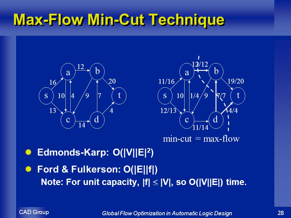 CAD Group Global Flow Optimization in Automatic Logic Design 28 Max-Flow Min-Cut Technique Edmonds-Karp: O(|V||E| 2 ) Ford & Fulkerson: O(|E||f|) Note: For unit capacity, |f|  |V|, so O(|V||E|) time.