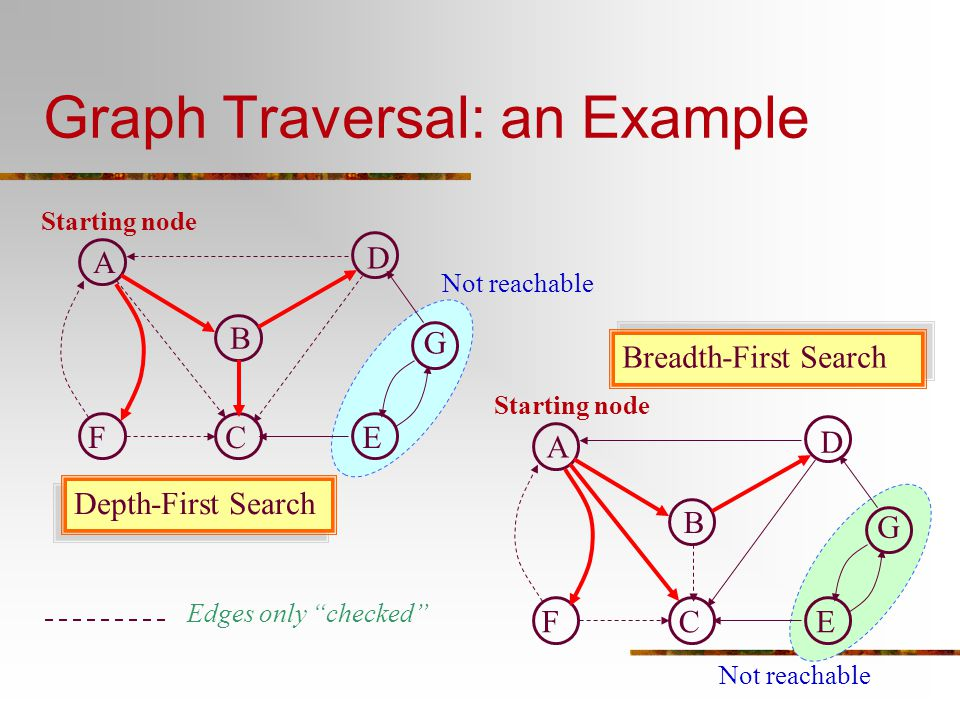 """Graph Traversal: an Example G FE D C B A Starting node G FE D C B A Depth-First Search Breadth-First Search Not reachable Edges only """"checked"""""""