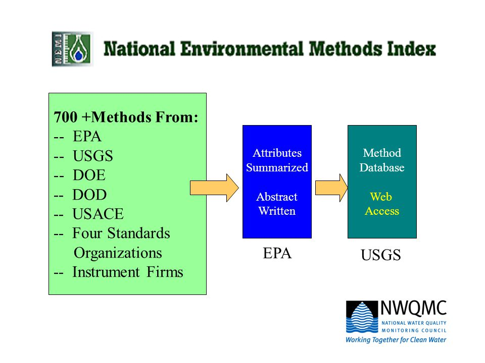 700 +Methods From: -- EPA -- USGS -- DOE -- DOD -- USACE -- Four Standards Organizations -- Instrument Firms Attributes Summarized Abstract Written Method Database Web Access EPA USGS