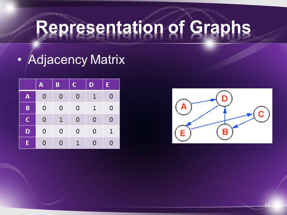Adjacency Matrix 12 ABCDE A00010 B00010 C01000 D00001 E00100