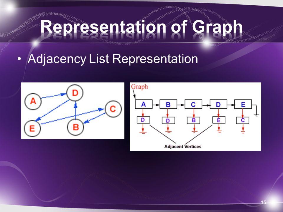 Adjacency List Representation 15