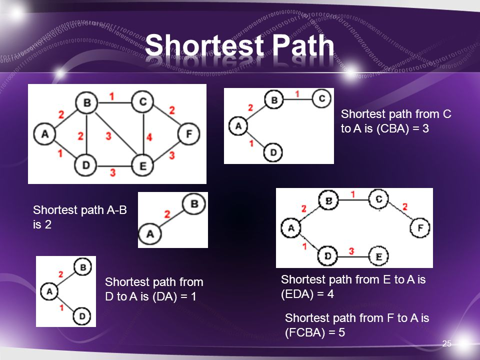 25 Shortest path A-B is 2 Shortest path from D to A is (DA) = 1 Shortest path from C to A is (CBA) = 3 Shortest path from E to A is (EDA) = 4 Shortest path from F to A is (FCBA) = 5