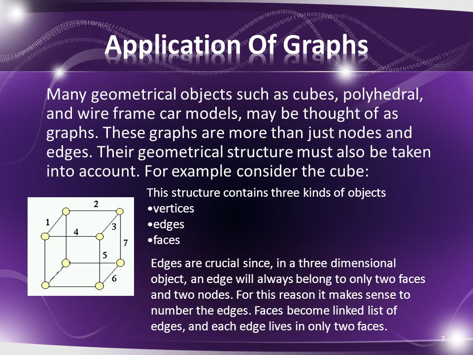Many geometrical objects such as cubes, polyhedral, and wire frame car models, may be thought of as graphs.