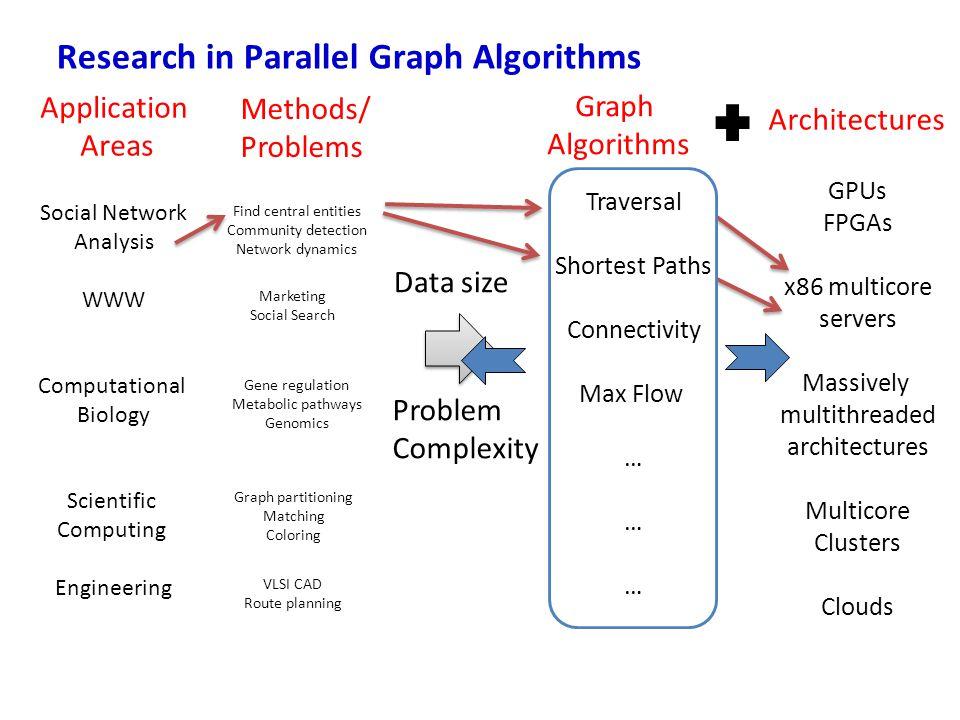 Research in Parallel Graph Algorithms Application Areas Methods/ Problems Architectures Graph Algorithms Traversal Shortest Paths Connectivity Max Flo