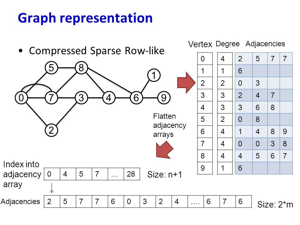 Compressed Sparse Row-like Graph representation 07 5 3 8 2 46 1 9 2577 6 03 247 368 08 1489 0038 4567 6 0 1 2 3 4 5 6 7 8 9 4 1 2 3 3 2 4 4 4 1 Vertex
