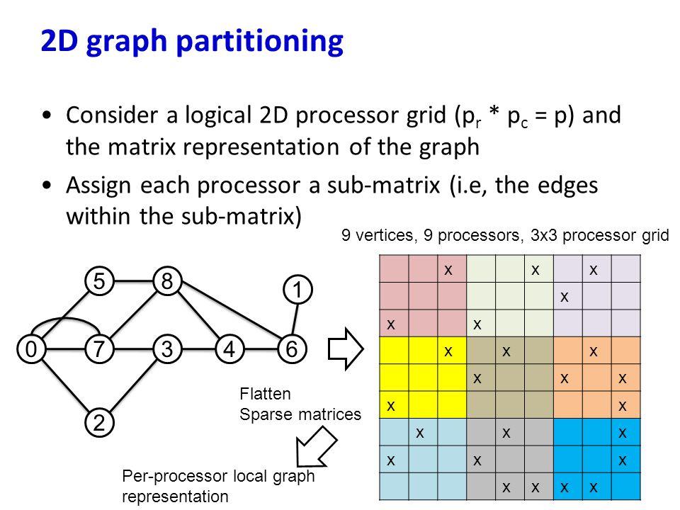 Consider a logical 2D processor grid (p r * p c = p) and the matrix representation of the graph Assign each processor a sub-matrix (i.e, the edges wit