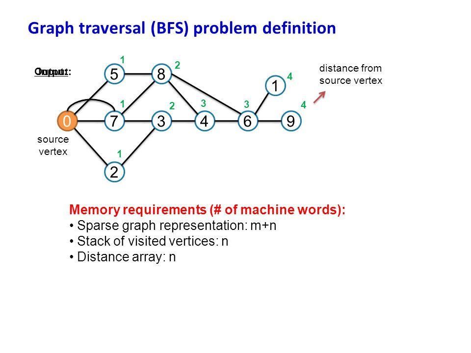 Graph traversal (BFS) problem definition 07 5 3 8 2 46 1 9 source vertex Input: Output: 1 1 1 2 2 3 3 4 4 distance from source vertex Memory requireme