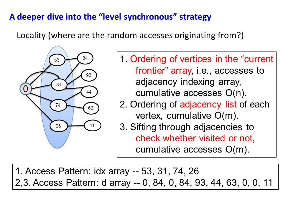 """Locality (where are the random accesses originating from?) A deeper dive into the """"level synchronous"""" strategy 0 31 53 84 74 11 93 1. Ordering of vert"""