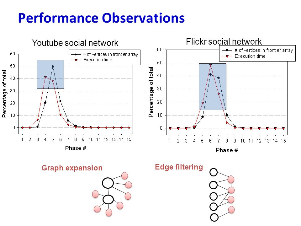 Performance Observations Youtube social network Graph expansion Edge filtering Flickr social network