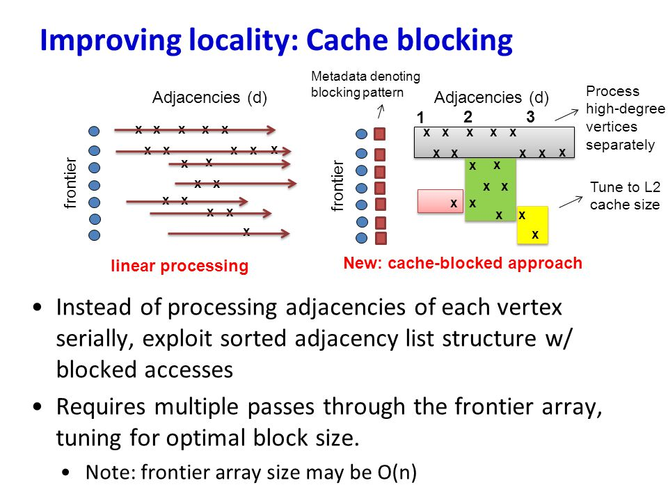 Instead of processing adjacencies of each vertex serially, exploit sorted adjacency list structure w/ blocked accesses Requires multiple passes throug