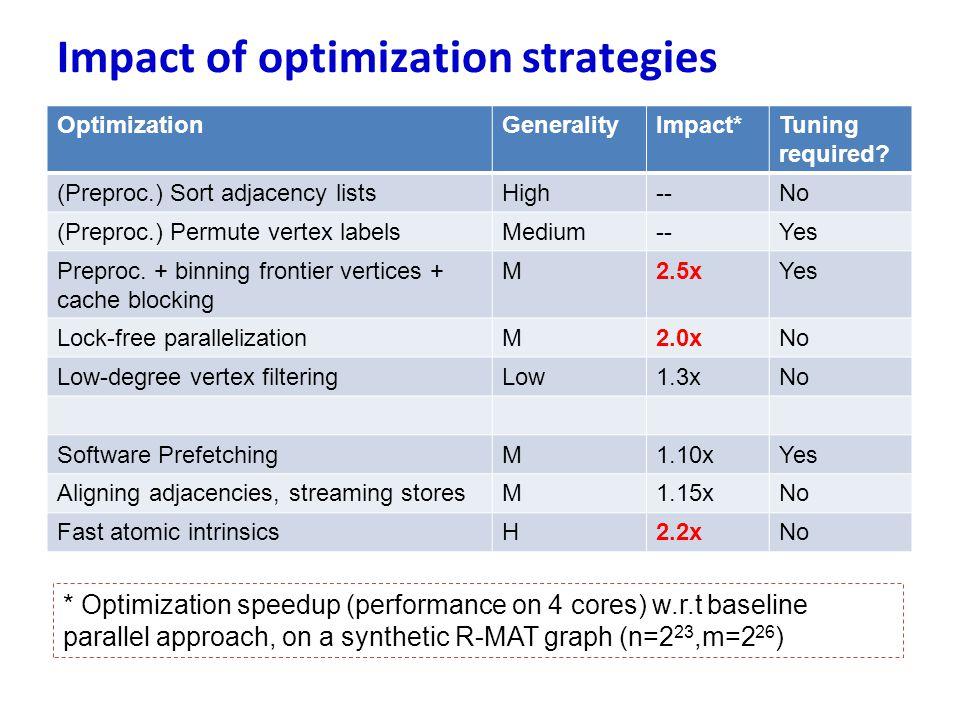 OptimizationGeneralityImpact*Tuning required? (Preproc.) Sort adjacency listsHigh--No (Preproc.) Permute vertex labelsMedium--Yes Preproc. + binning f