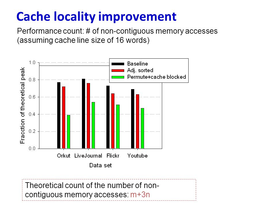 Cache locality improvement Theoretical count of the number of non- contiguous memory accesses: m+3n Performance count: # of non-contiguous memory acce