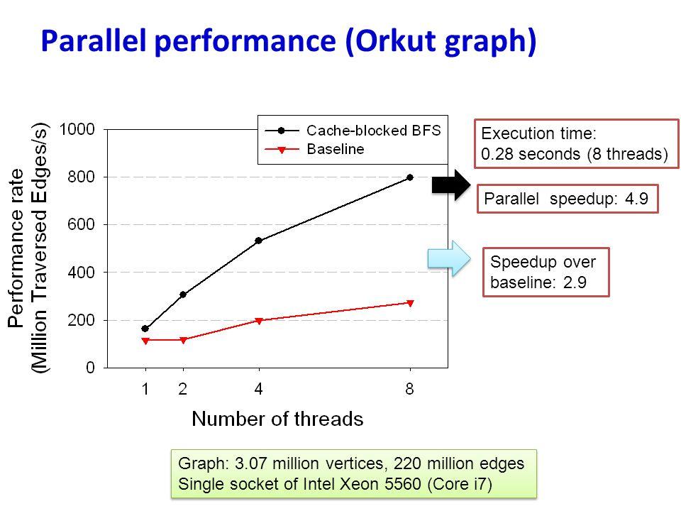 Parallel performance (Orkut graph) Parallel speedup: 4.9 Speedup over baseline: 2.9 Execution time: 0.28 seconds (8 threads) Graph: 3.07 million verti