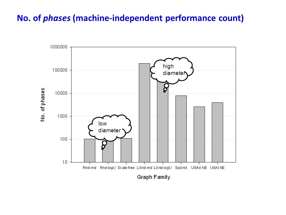 No. of phases (machine-independent performance count) low diameter high diameter