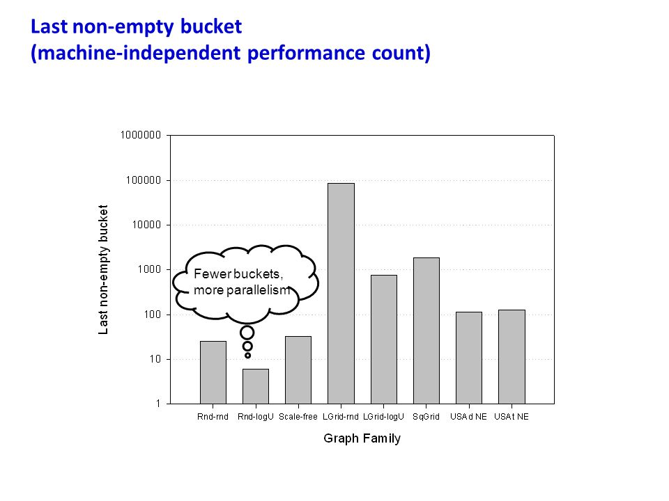 Last non-empty bucket (machine-independent performance count) Fewer buckets, more parallelism